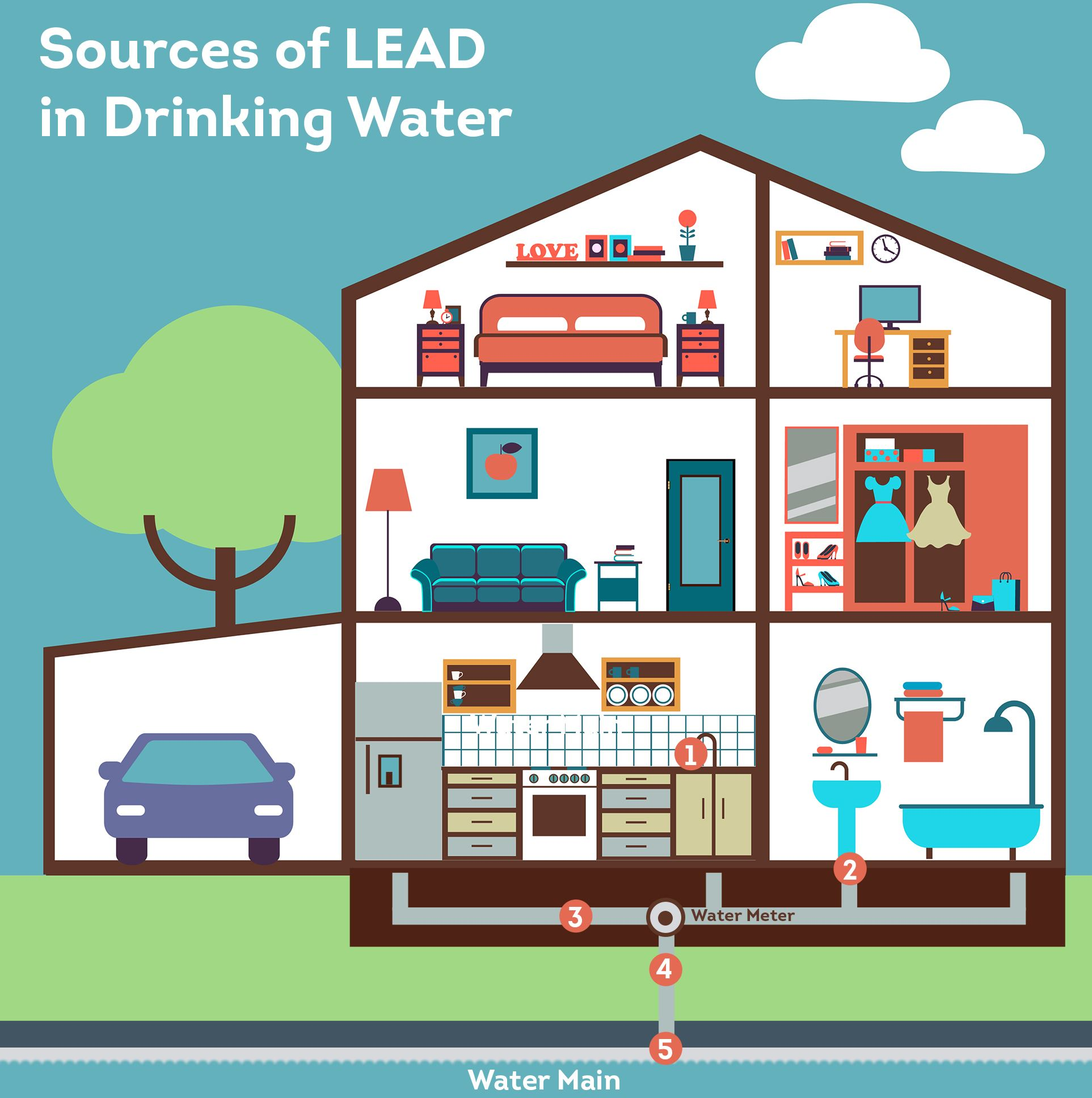 Sources of Lead in Drinking Water